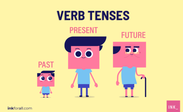 Verb tenses indicate whether an event is from the past, present, or future.