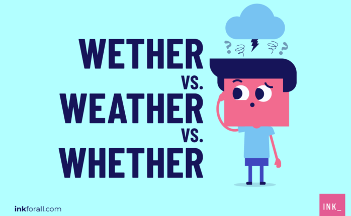 Wether, weather, and whether are homophones. Meaning, they sound alike but have different meanings